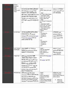 html tags describe in bangla
