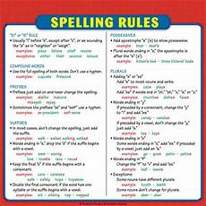 spelling rules chart reference page for students