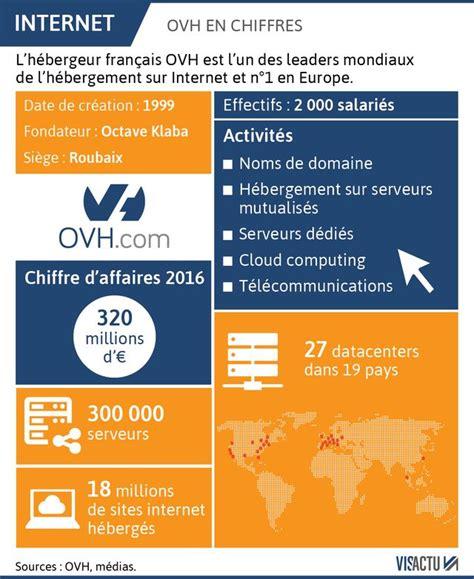 Ovh France: Pourquoi Les Pannes D'OVH Vous Concernent