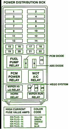 Explorer Fuse Box Diagram by 1995 Ford Explorer Fuse Box Diagram Circuit Wiring Diagrams