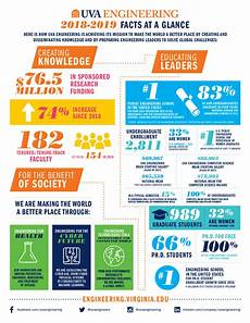 facts and stats university of virginia school of engineering and applied science