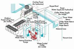 How To Address Cooling System Woes  Plastics Technology