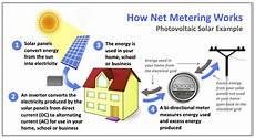 net metering explained heliopower