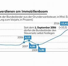 grunderwerbsteuer mecklenburg vorpommern 2019