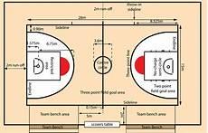 Ukuran Lapangan Bola Basket Dengan Gambar Dan Sejarahnya