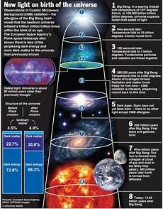the birth the baby universe the dark age the annihilation of matter and antimatter the