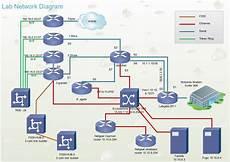 cisco network design perfect cisco network diagram