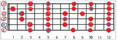 guitar scales explained guitar scale theory simple explanation and illustration guitar chalk