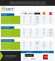 offre fibre comparatif sfr numericable bouygues telecom orange free qui