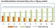 tilgung berechnen bei ratenkredit und hypothekendarlehen