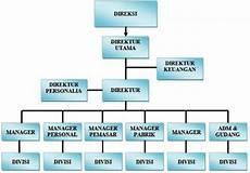 bagan struktur organisasi perusahaan beserta tugas dan contohnya