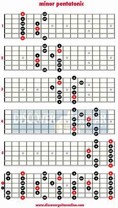 Minor Pentatonic Scale 5 Patterns Discover Guitar