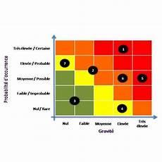 faire une cartographie le management des risques dans les compagnies d assurance comment 233 laborer une cartographie