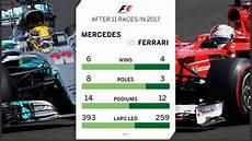 record formule 1 f1 2017 mercedes vs current statistics formula1