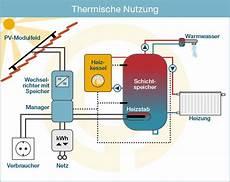 speicher für heizung und warmwasser pv energiemanagement 214 kotronik ihr ingenieurb 252 ro f 252 r
