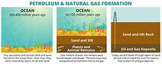how natural gas is formed middle school students how is natural gas produced