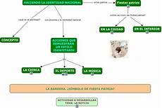 mapa mental sobre la identidad nacional venezolana identidad nacional