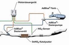 Diesel Schadstoffkiller Adblue Bilder Autobild De