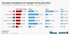 Prix Des Pavés Voyager En Co 251 Te T Il Plus Cher Qu Ailleurs En Europe