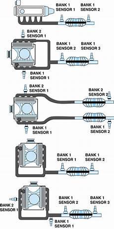 p0430 catalytic converter system bank 2 efficiency