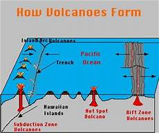 how volcanoes form chapter 2 earthquakes and volcanoes