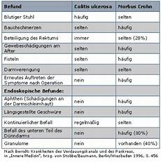Morbus Crohn Ohne Gewichtsverlust