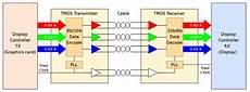 transition minimized differential signaling wikipedia