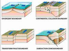 tectonics plates theory
