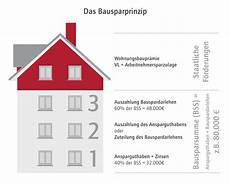 Bausparvertrag Bausparen F 252 R Den Immobilienkauf