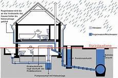 abwasserleitung verlegen außen abwasserhebeanlagen geb 228 udetechnik entw 228 sserung