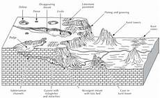 what is karst topography quora