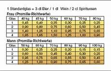 promille pro bier willkommen auf den lichtenauerpartys der promilleberechner neu