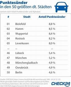 Punkte In Flensburg In Bielefeld Sind Die Meisten