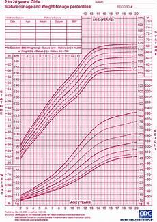 Apeg Growth Charts Child Growth Chart Goldenlife
