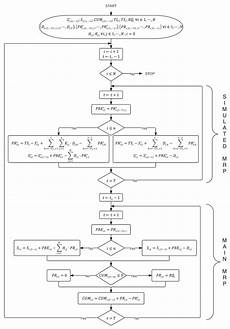 the revised mrp calculation with foq lot sizing technique in flow chart download scientific