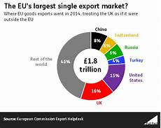 Where Does The Eu Export To Fact