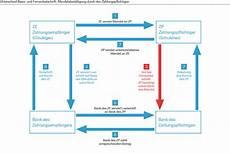 Wie Funktioniert Lastschrift - deutsche bank sepa