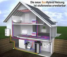 Solarstrom Selbst Verbrauchen Heat W 228 Rmesysteme Gmbh