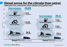 Le Diesel Pire Pour Le Climat Que Les Moteurs 224 Essence