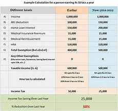 how to calculate income tax for department of local