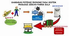 Tema Peran Pabrik Gula Dalam Meningkatkan Ekonomi Daerah