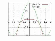 nullstellen einer cosinus fkt berechnen