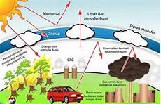 Ini Strategi Kemenperin Turunkan Emisi Gas Rumah Kaca