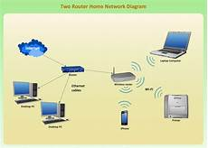 Network Gateway Router Quickly Create High Quality