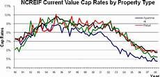 Cap Cycle Diagram by Cap Rates By Property Type Scientific Diagram