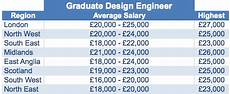 Building Manager Uk by Salaries And Benefits Project Resource