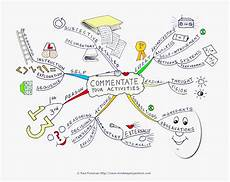 mind mapping worksheets 11580 mind maps