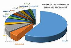 Minerals Of The World Chart What S New Mineralsuk