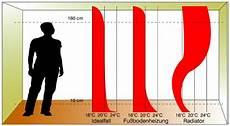 heizkörper mit hoher strahlungswärme mair heiztechnik fu 223 bodenheizung wandheizung