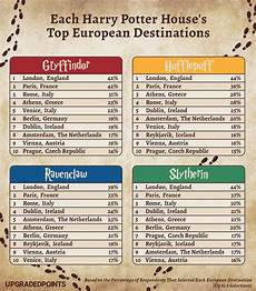 Malvorlagen Harry Potter House Harry Potter House Travel Destinations Survey Purewow